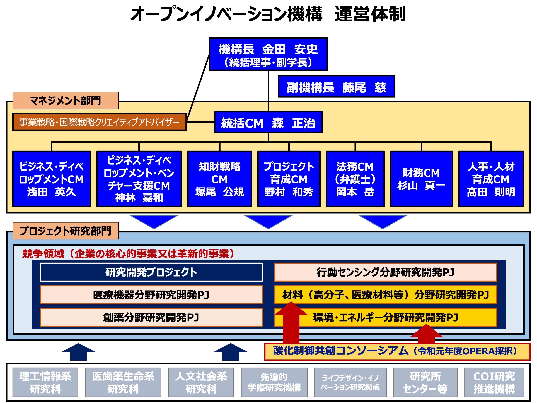 オープンイノベーション機構運営体制